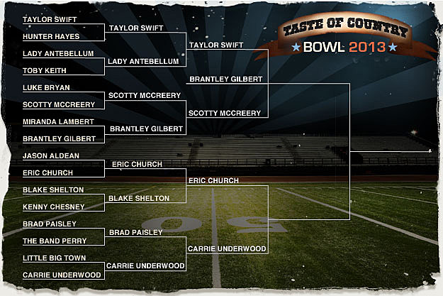 ToC Bowl Round 3 Bracket