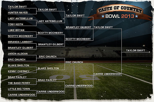 ToC Bowl Final Bracket