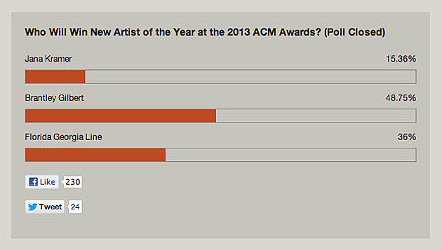 New Artist of the Year