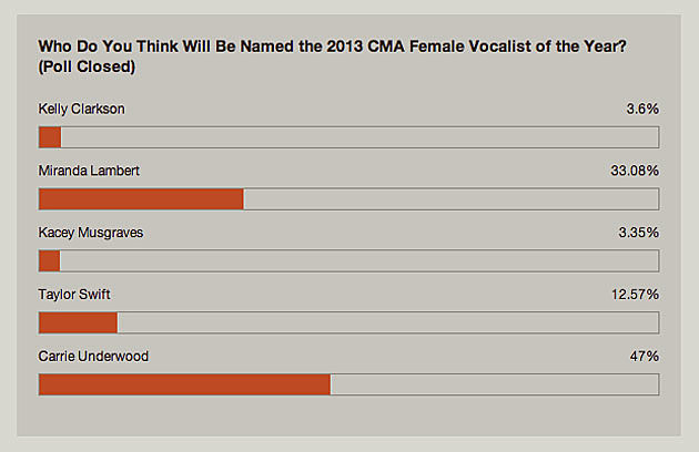 Female of the Year Poll 2013