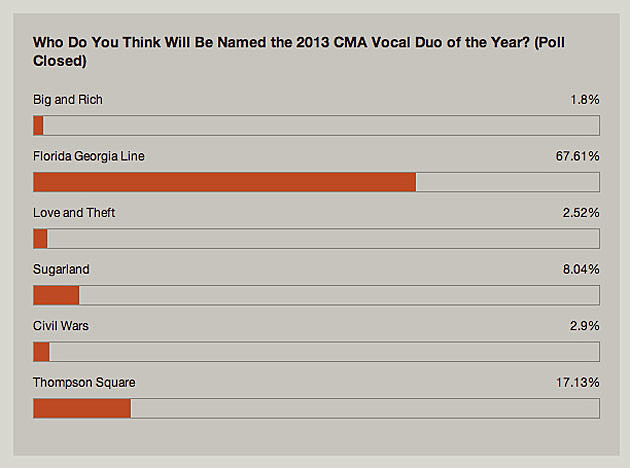 Group of the Year Poll 2013